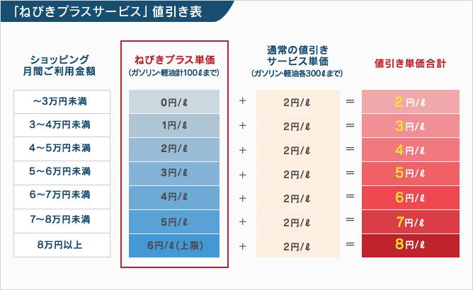 値引きプラスサービス値引き表