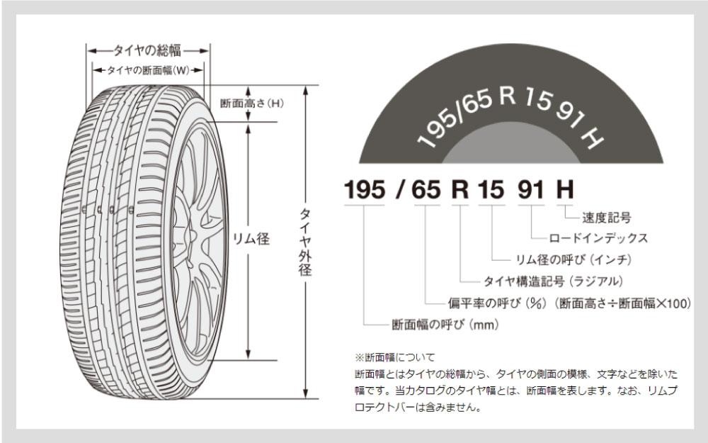 タイヤサイズの表示の見方※断面幅について 断面幅とはタイヤの総幅から、タイヤの側面の模様、文字などを除いた幅です。当カタログのタイヤ幅とは、断面幅を表します。なお、リムプロテクトバーは含みません。